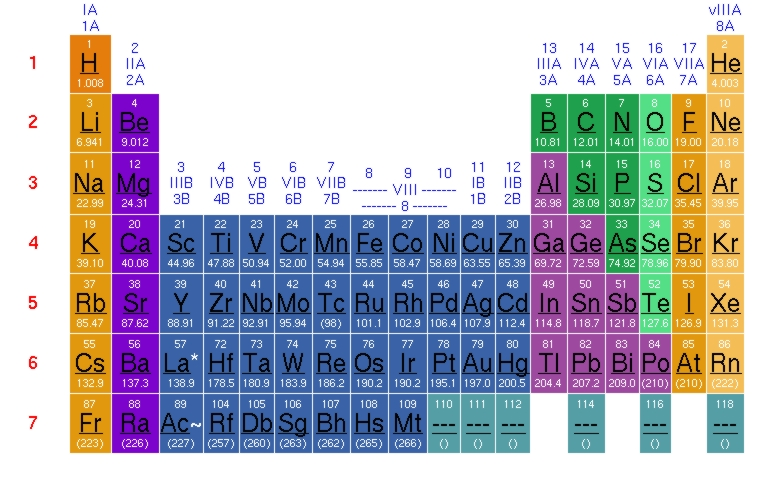 Periodic Table Ions | New Calendar Template Site